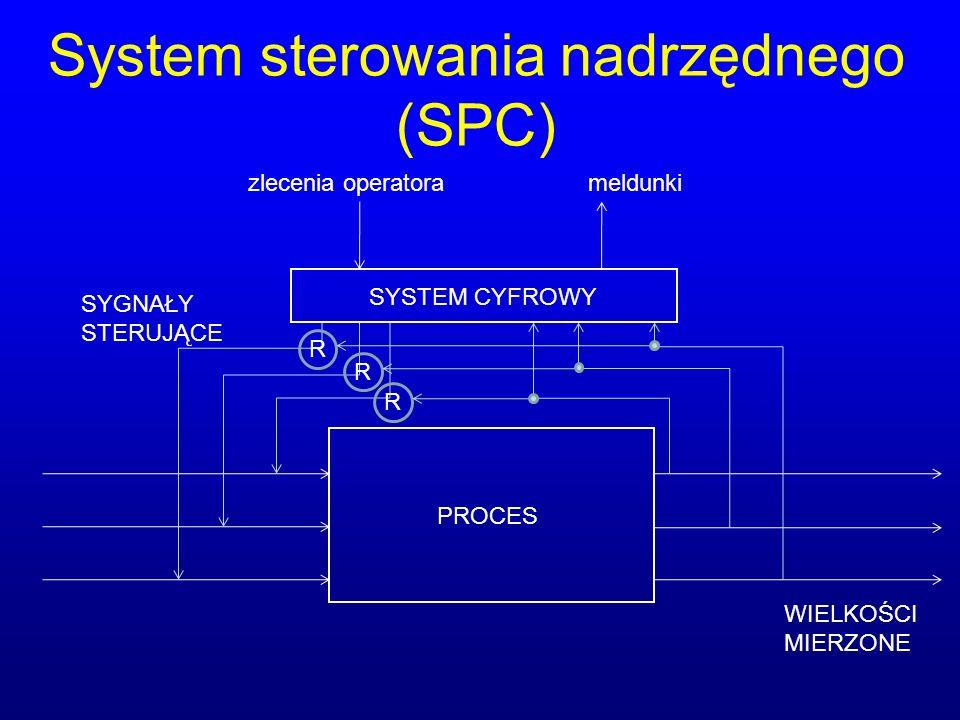 System sterowania nadrzędnego (SPC) SYSTEM CYFROWY PROCES SYGNAŁY STERUJĄCE WIELKOŚCI MIERZONE zlecenia operatorameldunki R R R