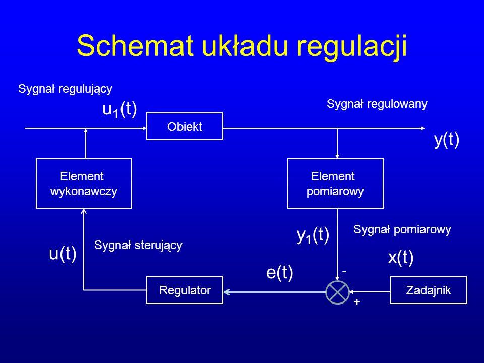 Schemat układu regulacji x(t) y 1 (t) u 1 (t) + - e(t) Element pomiarowy Element wykonawczy RegulatorZadajnik Obiekt y(t) u(t) Sygnał sterujący Sygnał pomiarowy Sygnał regulowany Sygnał regulujący