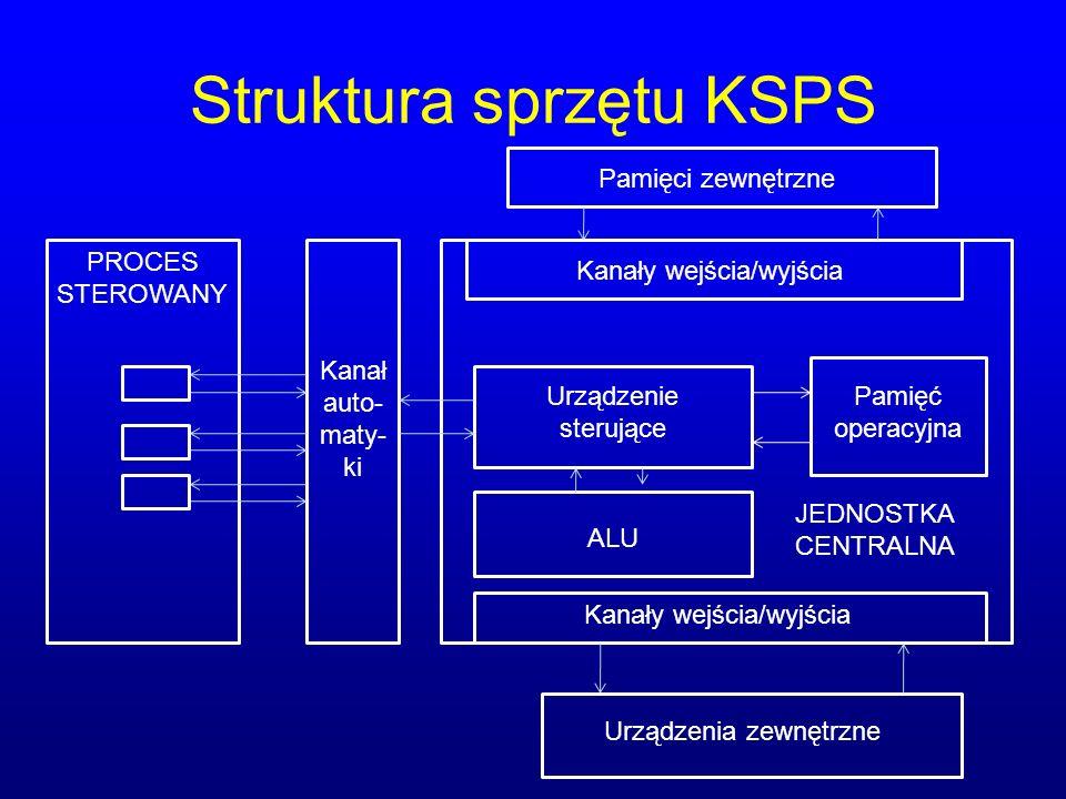 Struktura sprzętu KSPS PROCES STEROWANY Kanał auto- maty- ki Urządzenie sterujące ALU Pamięć operacyjna Kanały wejścia/wyjścia JEDNOSTKA CENTRALNA Urządzenia zewnętrzne Pamięci zewnętrzne
