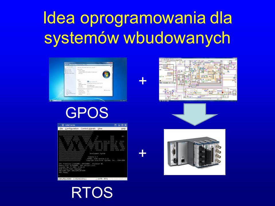 Idea oprogramowania dla systemów wbudowanych + + RTOS GPOS