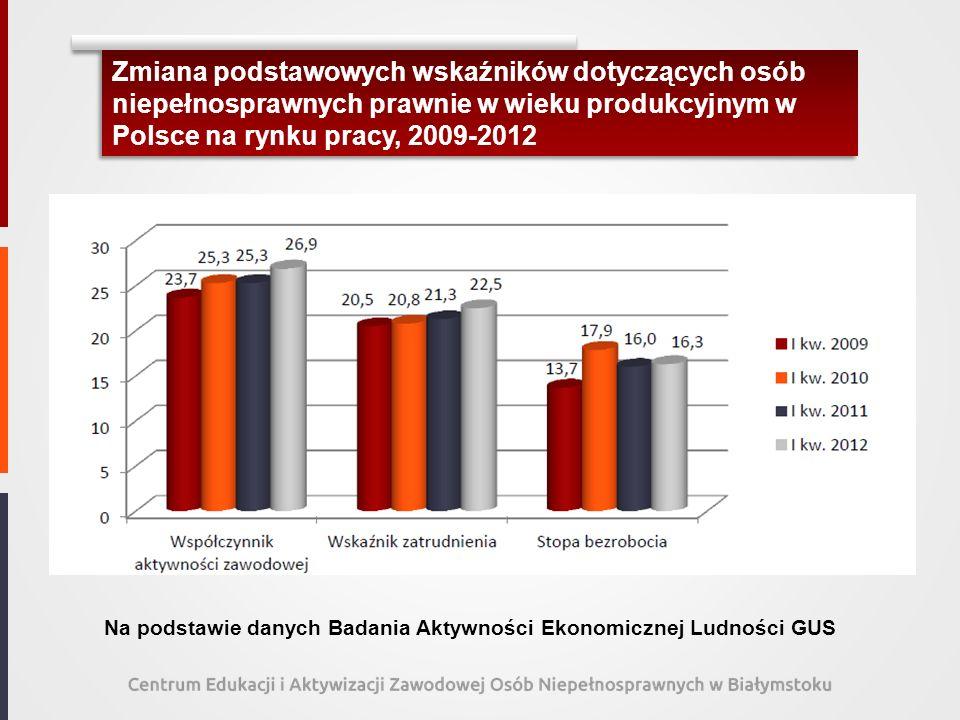 Zmiana podstawowych wskaźników dotyczących osób niepełnosprawnych prawnie w wieku produkcyjnym w Polsce na rynku pracy, 2009-2012 Na podstawie danych