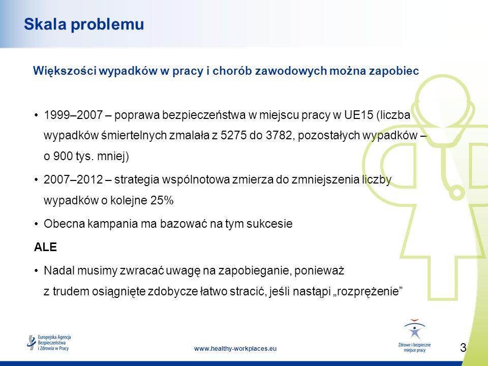 3 www.healthy-workplaces.eu Skala problemu Większości wypadków w pracy i chorób zawodowych można zapobiec 1999–2007 – poprawa bezpieczeństwa w miejscu pracy w UE15 (liczba wypadków śmiertelnych zmalała z 5275 do 3782, pozostałych wypadków – o 900 tys.