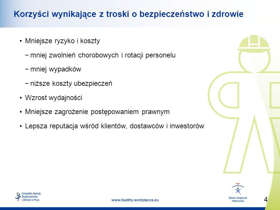 4 www.healthy-workplaces.eu Korzyści wynikające z troski o bezpieczeństwo i zdrowie Mniejsze ryzyko i koszty mniej zwolnień chorobowych i rotacji personelu mniej wypadków niższe koszty ubezpieczeń Wzrost wydajności Mniejsze zagrożenie postępowaniem prawnym Lepsza reputacja wśród klientów, dostawców i inwestorów
