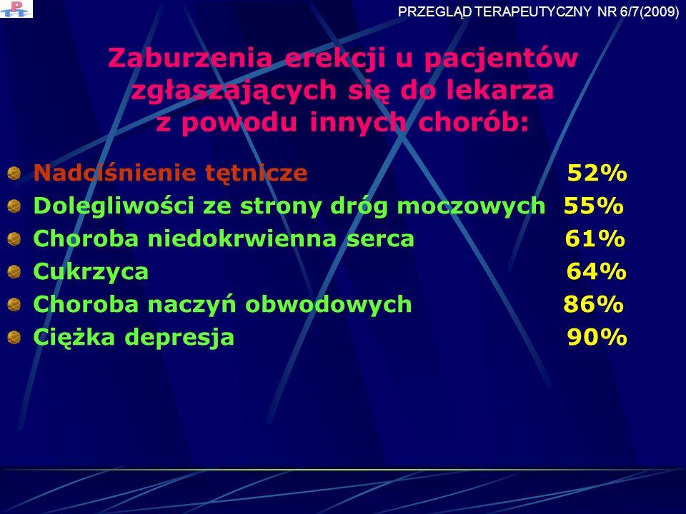 Zaburzenia erekcji u pacjentów zgłaszających się do lekarza z powodu innych chorób: Nadciśnienie tętnicze 52% Dolegliwości ze strony dróg moczowych 55% Choroba niedokrwienna serca 61% Cukrzyca 64% Choroba naczyń obwodowych 86% Ciężka depresja 90% PRZEGLĄD TERAPEUTYCZNY NR 6/7(2009)