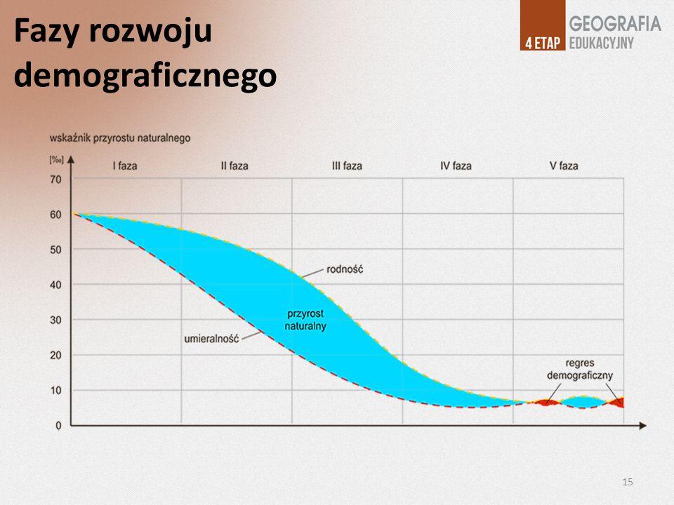 Fazy rozwoju demograficznego 15