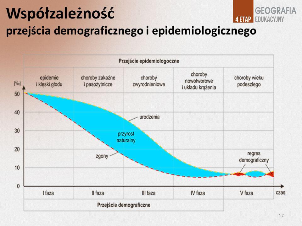 Współzależność przejścia demograficznego i epidemiologicznego 17