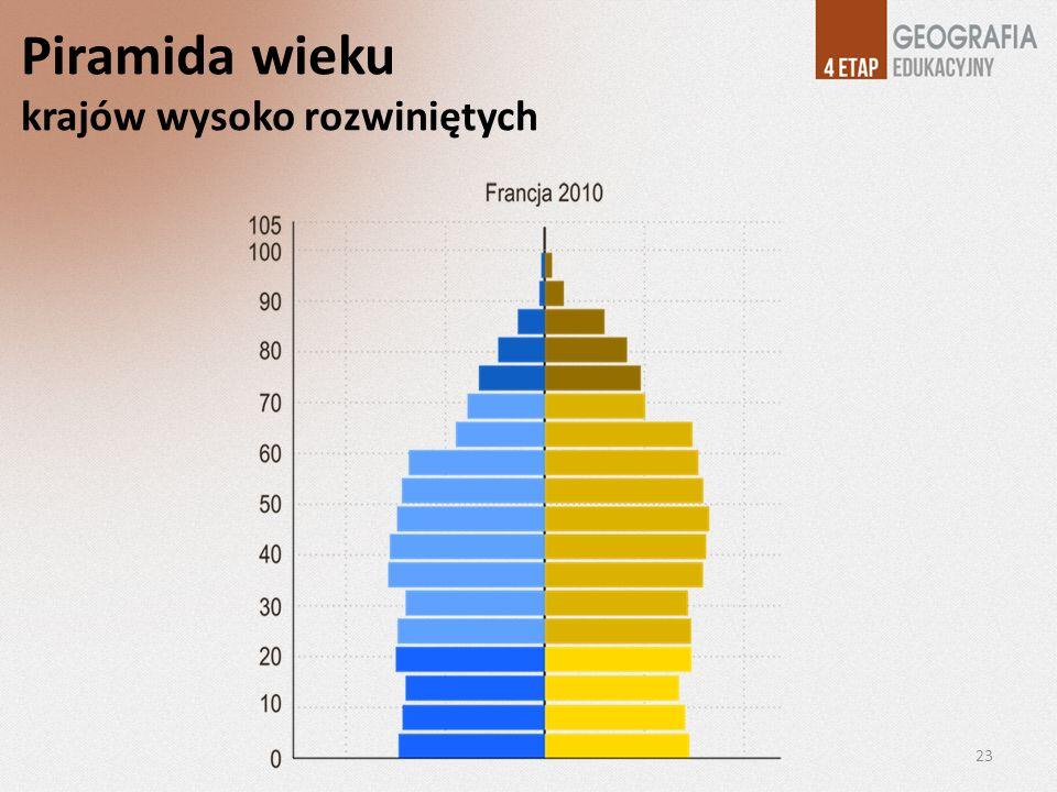 Piramida wieku krajów wysoko rozwiniętych 23