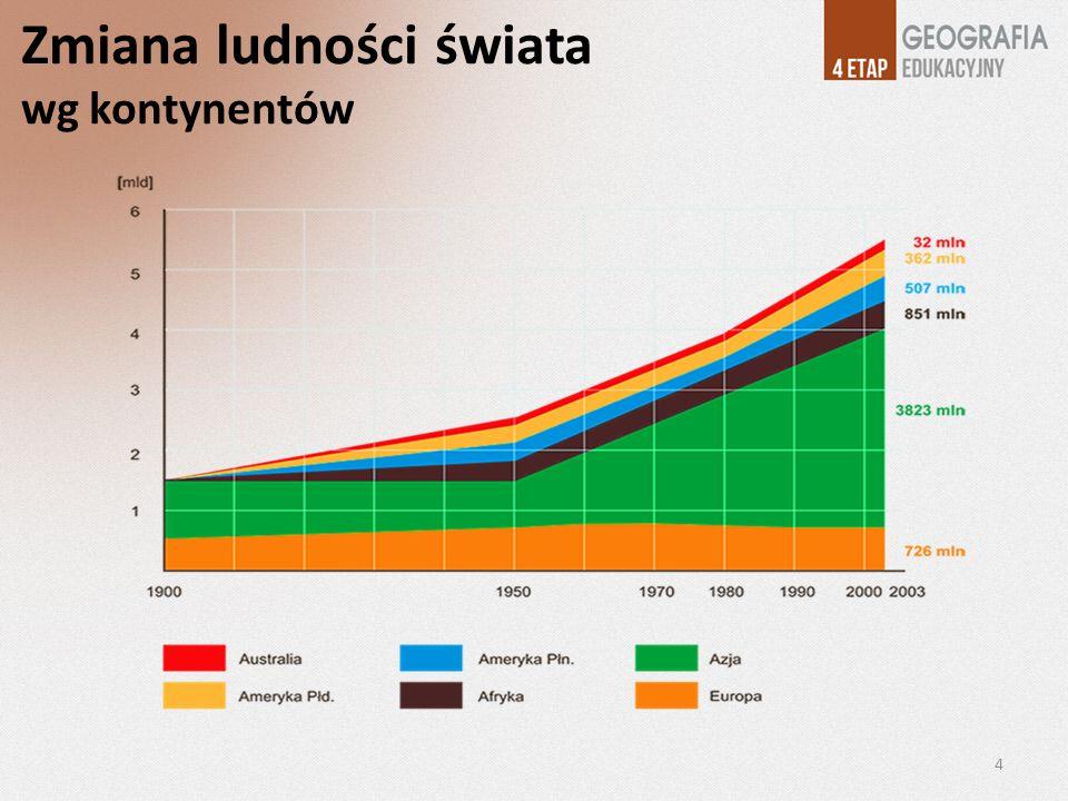 Zmiana ludności świata wg kontynentów 4