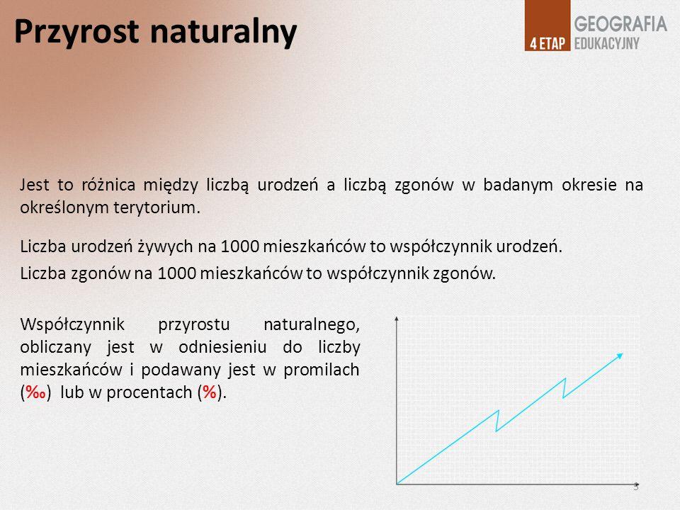 Przyrost naturalny Jest to różnica między liczbą urodzeń a liczbą zgonów w badanym okresie na określonym terytorium. Liczba urodzeń żywych na 1000 mie