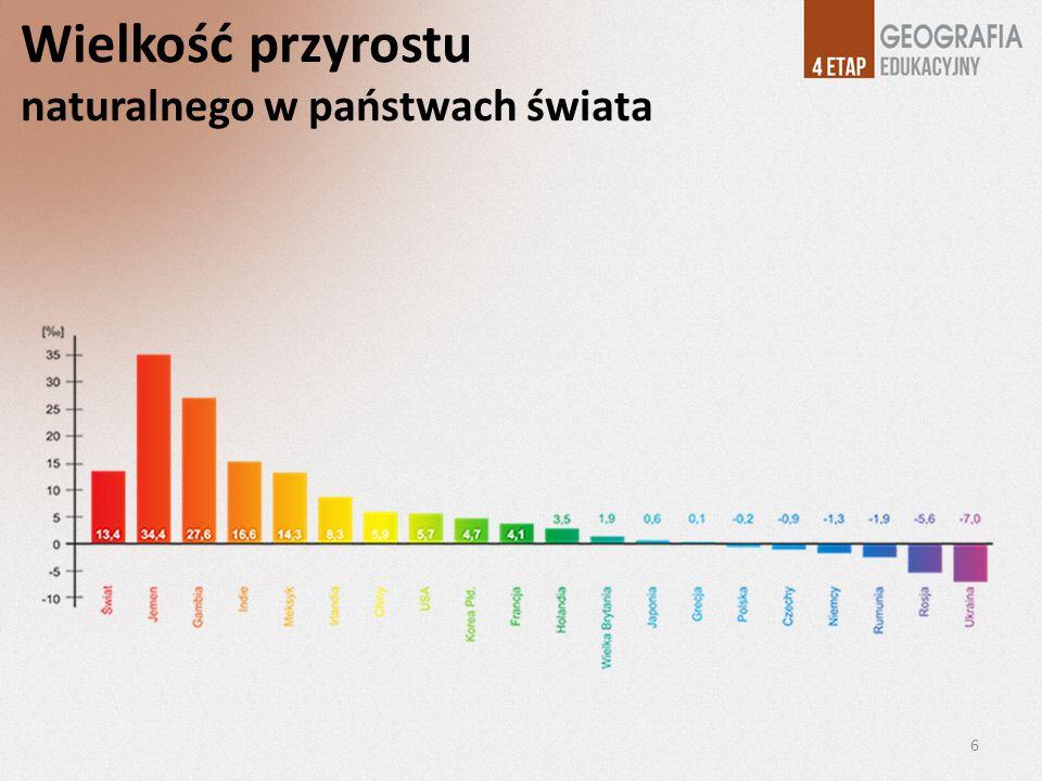 Wielkość przyrostu naturalnego w państwach świata 6