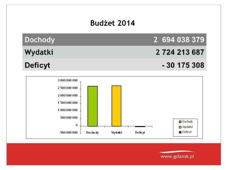 Budżet 201 4 Dochody 2 694 038 379 Wydatki 2 724 213 687 Deficyt- 30 175 308
