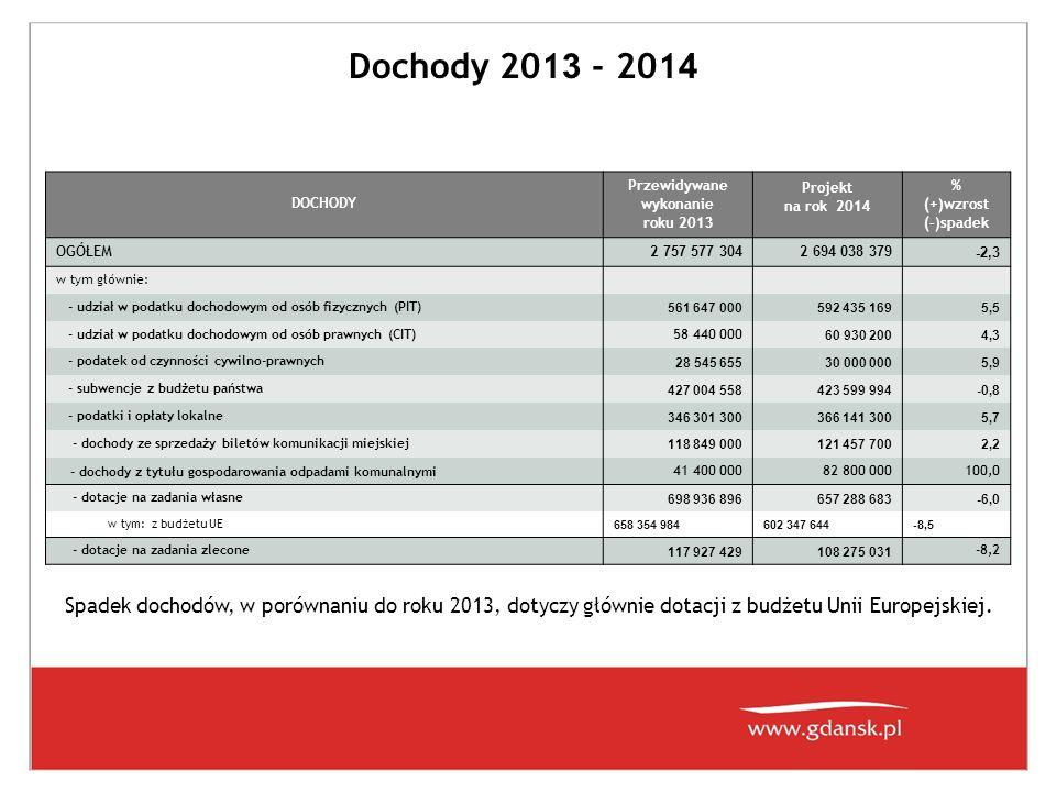 Dochody 201 3 - 201 4 DOCHODY Przewidywane wykonanie roku 201 3 Projekt na rok 201 4 % (+)wzrost (-)spadek OGÓŁEM 2 757 577 304 2 694 038 379 -2,3 w t