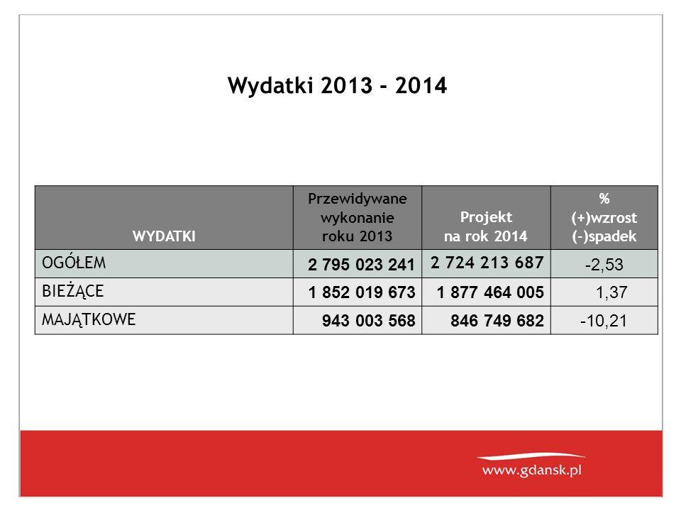 Wydatki 201 3 - 201 4 WYDATKI Przewidywane wykonanie roku 201 3 Projekt na rok 201 4 % (+)wzrost (-)spadek OGÓŁEM 2 795 023 241 2 724 213 687 -2,53 BI