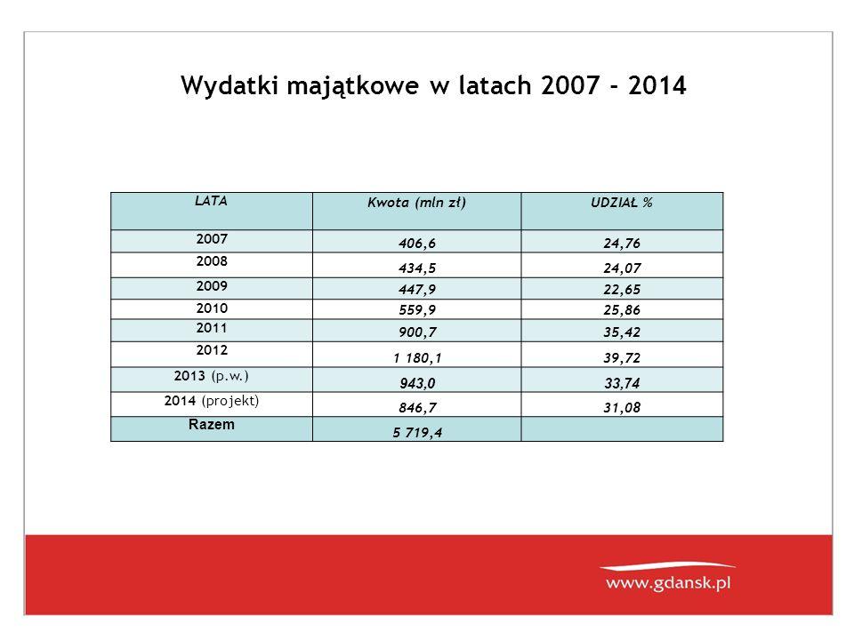 Wydatki majątkowe w latach 2007 - 201 4 LATA Kwota (mln zł)UDZIAŁ % 2007 406,624,76 2008 434,524,07 2009 447,922,65 2010 559,925,86 2011 900,735,42 20
