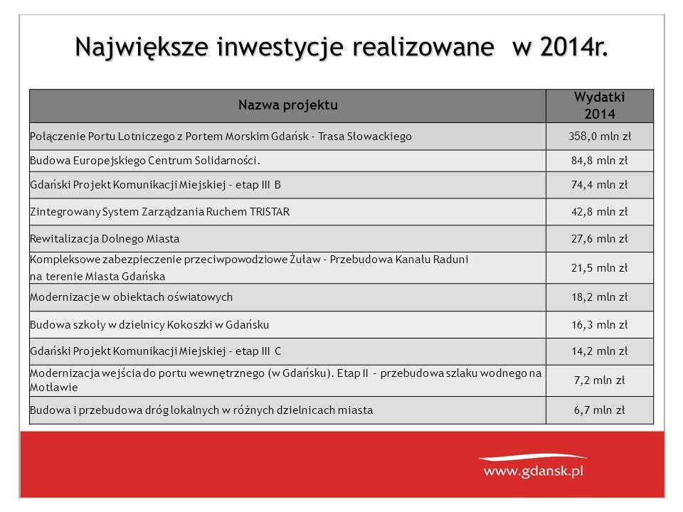 Największe inwestycje realizowane w 2014r. Nazwa projektu Wydatki 2014 Połączenie Portu Lotniczego z Portem Morskim Gdańsk - Trasa Słowackiego 3 58,0