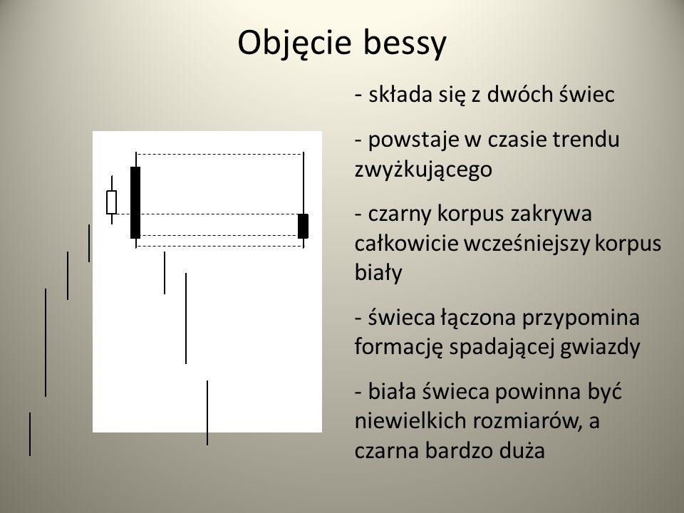 Objęcie bessy - składa się z dwóch świec - powstaje w czasie trendu zwyżkującego - czarny korpus zakrywa całkowicie wcześniejszy korpus biały - świeca łączona przypomina formację spadającej gwiazdy - biała świeca powinna być niewielkich rozmiarów, a czarna bardzo duża