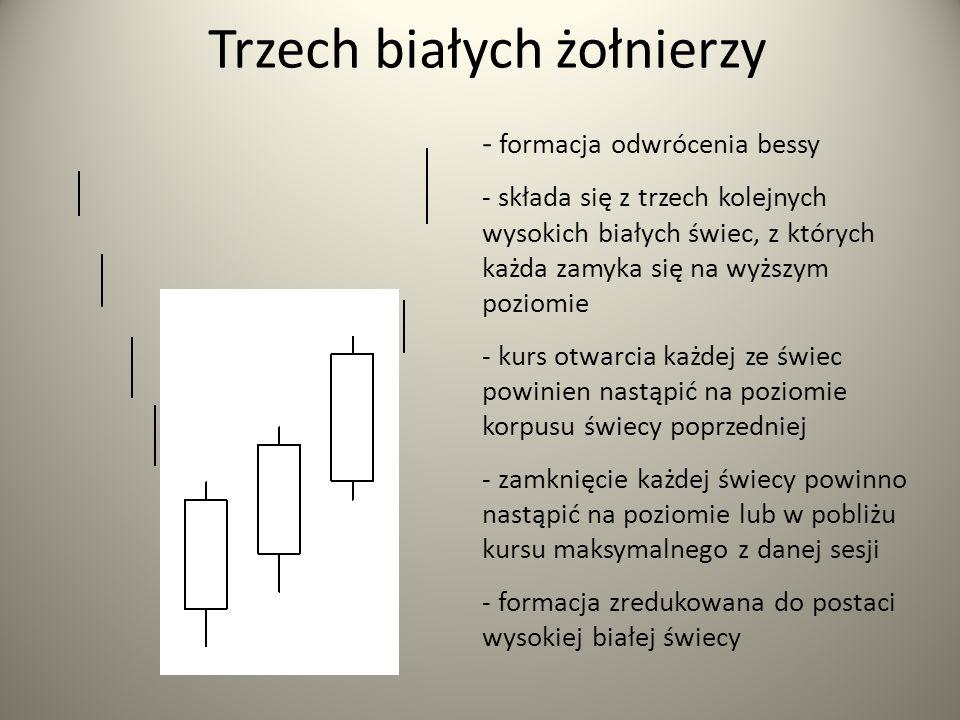 Trzech białych żołnierzy - formacja odwrócenia bessy - składa się z trzech kolejnych wysokich białych świec, z których każda zamyka się na wyższym poziomie - kurs otwarcia każdej ze świec powinien nastąpić na poziomie korpusu świecy poprzedniej - zamknięcie każdej świecy powinno nastąpić na poziomie lub w pobliżu kursu maksymalnego z danej sesji - formacja zredukowana do postaci wysokiej białej świecy