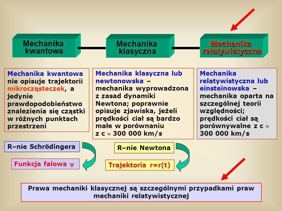 R–nie Schrödingera Funkcja falowa Mechanika kwantowa Mechanika klasycznaMechanikarelatywistyczna Mechanika kwantowa nie opisuje trajektorii mikrocząst