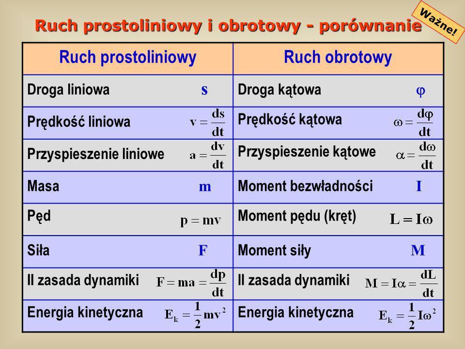 Ruch prostoliniowy i obrotowy - porównanie Ważne! Ruch prostoliniowyRuch obrotowy Droga liniowa s Droga kątowa Prędkość liniowa Prędkość kątowa Przysp