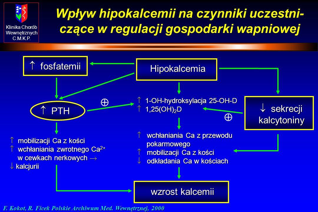 Klinika Chorób Wewnętrznych C.M.K.P. Czynniki wpływające na proces wchłaniania Ca z przewodu pokarmowego u Witamina D (aktywna forma) - niezbędna do c