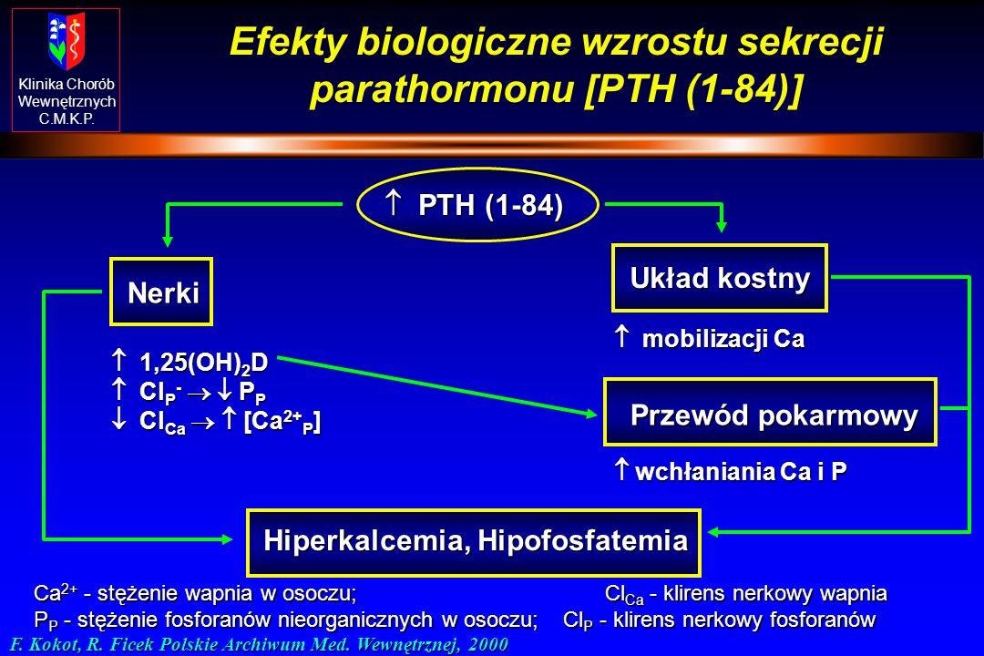 Klinika Chorób Wewnętrznych C.M.K.P. Regulacja wydzielania PTH Przytarczyce 1,25(OH) 2 D 3 Ca PTH Przytarczyce 1,25(OH) 2 D 3 Ca PTH