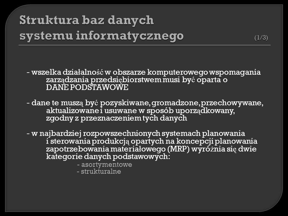- wszelka dzia ł alno ść w obszarze komputerowego wspomagania zarz ą dzania przedsi ę biorstwem musi by ć oparta o DANE PODSTAWOWE - dane te musz ą by ć pozyskiwane, gromadzone, przechowywane, aktualizowane i usuwane w sposób uporz ą dkowany, zgodny z przeznaczeniem tych danych - w najbardziej rozpowszechnionych systemach planowania i sterowania produkcj ą opartych na koncepcji planowania zapotrzebowania materia ł owego (MRP) wyró ż nia si ę dwie kategorie danych podstawowych: - asortymentowe - strukturalne