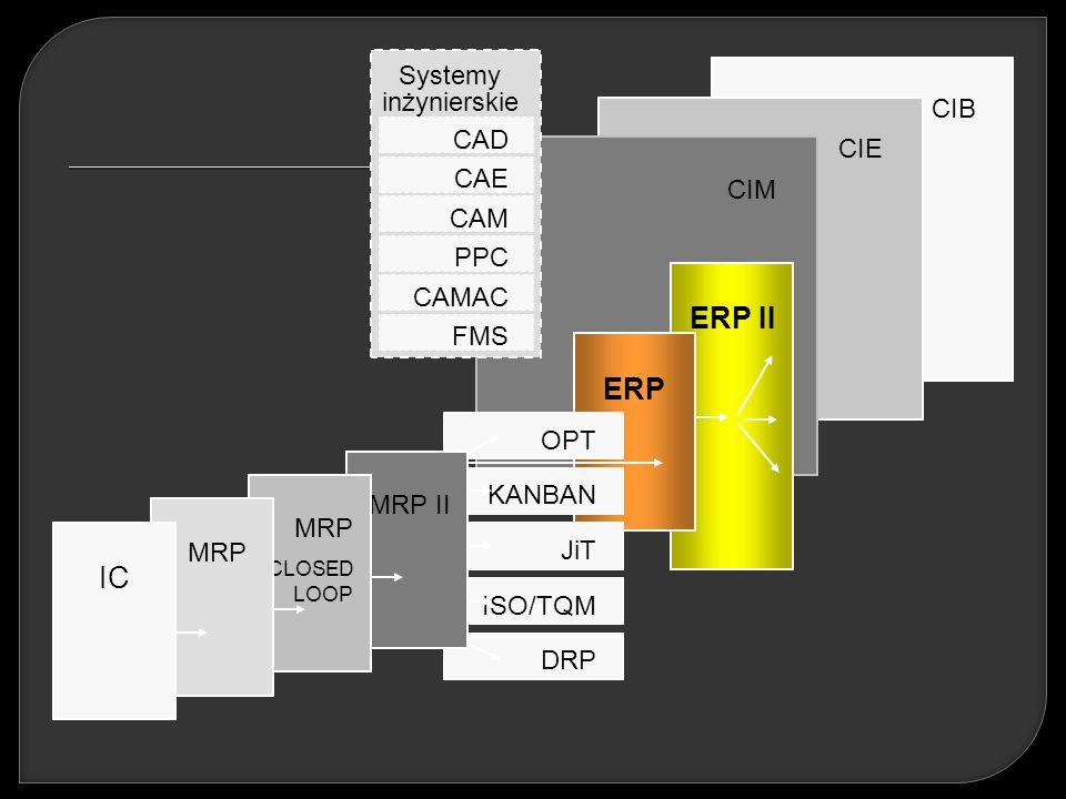 ISO/TQM CIB CIE CIM ERP II ERP OPT KANBAN JiT DRP MRP II MRP CLOSED LOOP MRP IC CAD CAE CAM PPC CAMAC FMS Systemy inżynierskie