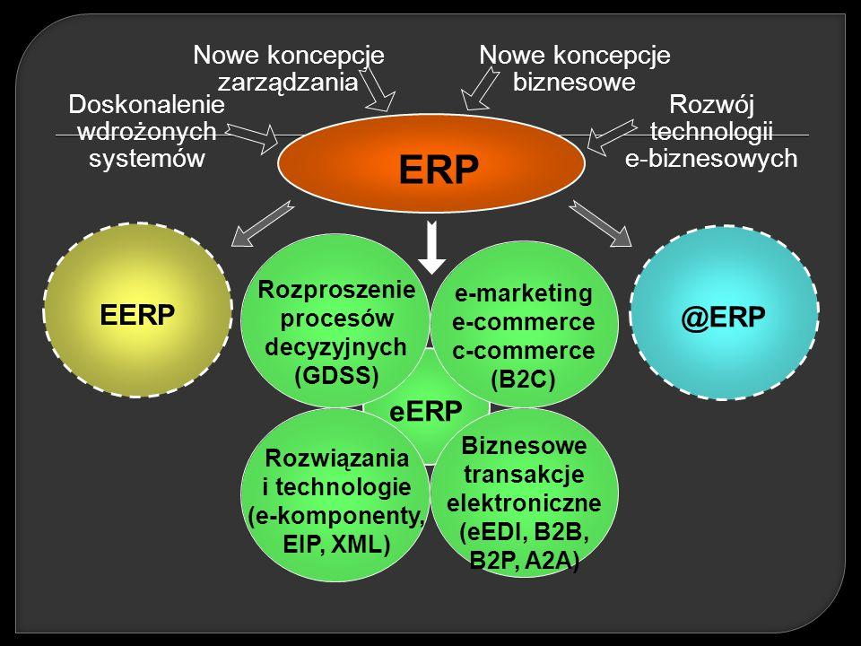 ERP Doskonalenie wdrożonych systemów Rozwój technologii e-biznesowych Nowe koncepcje zarządzania Nowe koncepcje biznesowe @ERP EERP eERP Rozproszenie procesów decyzyjnych (GDSS) e-marketing e-commerce c-commerce (B2C) Rozwiązania i technologie (e-komponenty, EIP, XML) Biznesowe transakcje elektroniczne (eEDI, B2B, B2P, A2A)