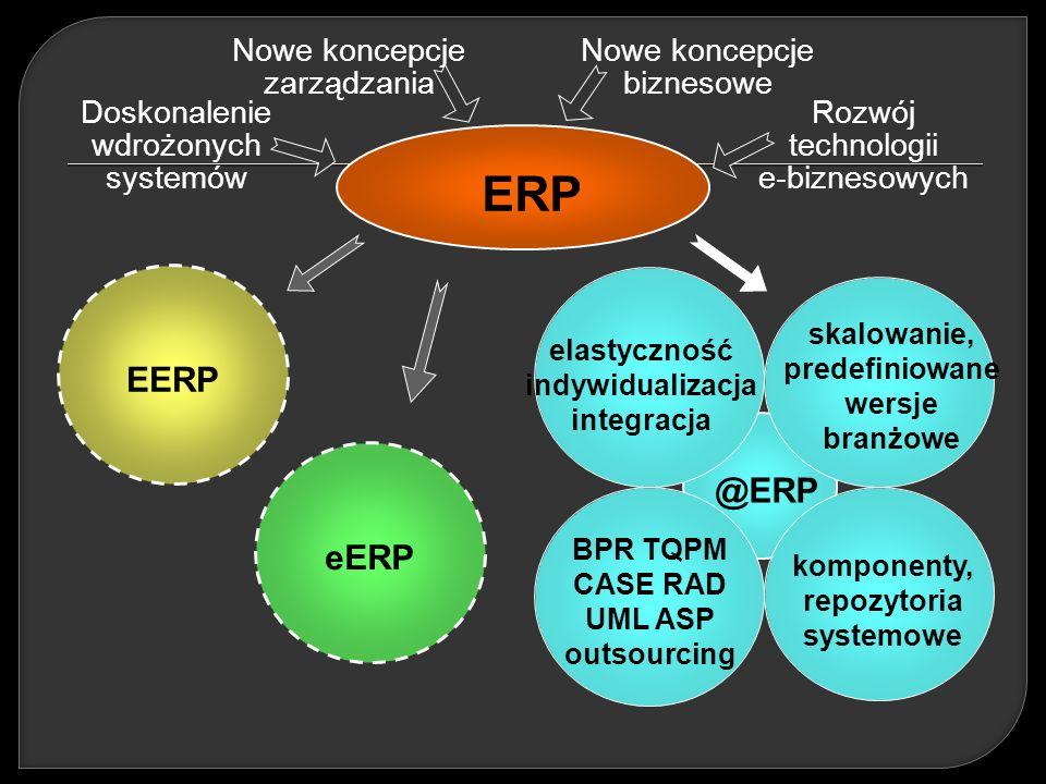 @ERP elastyczność indywidualizacja integracja skalowanie, predefiniowane wersje branżowe BPR TQPM CASE RAD UML ASP outsourcing komponenty, repozytoria systemowe eERP EERP ERP Doskonalenie wdrożonych systemów Rozwój technologii e-biznesowych Nowe koncepcje zarządzania Nowe koncepcje biznesowe