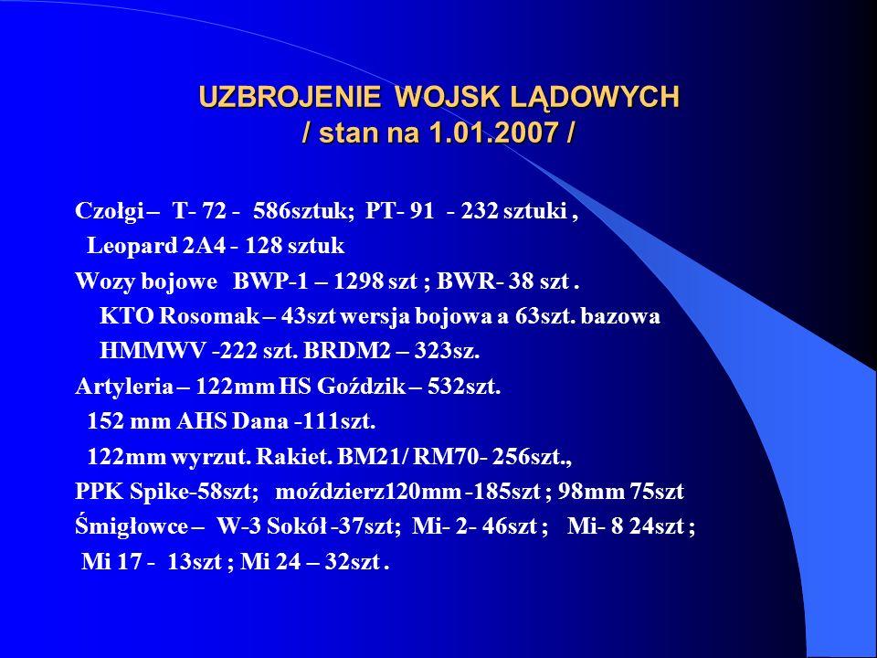 UZBROJENIE WOJSK LĄDOWYCH / stan na 1.01.2007 / Czołgi – T- 72 - 586sztuk; PT- 91 - 232 sztuki, Leopard 2A4 - 128 sztuk Wozy bojowe BWP-1 – 1298 szt ; BWR- 38 szt.