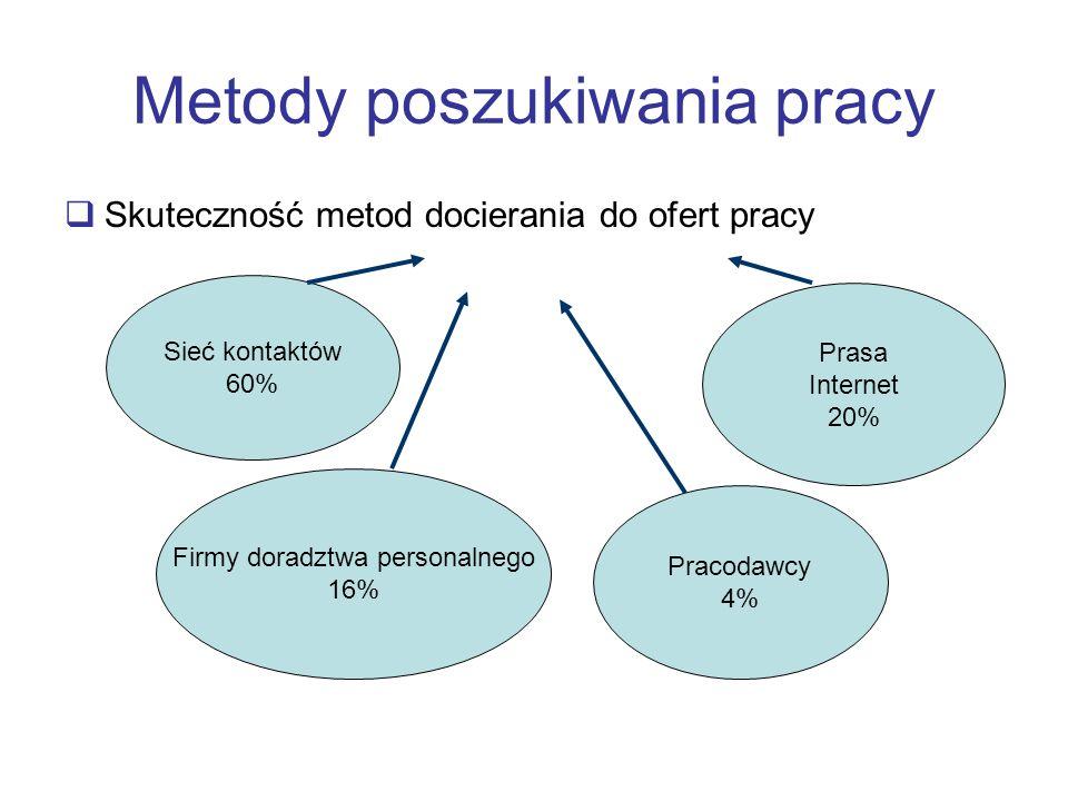 Metody poszukiwania pracy Skuteczność metod docierania do ofert pracy Sieć kontaktów 60% Firmy doradztwa personalnego 16% Pracodawcy 4% Prasa Internet