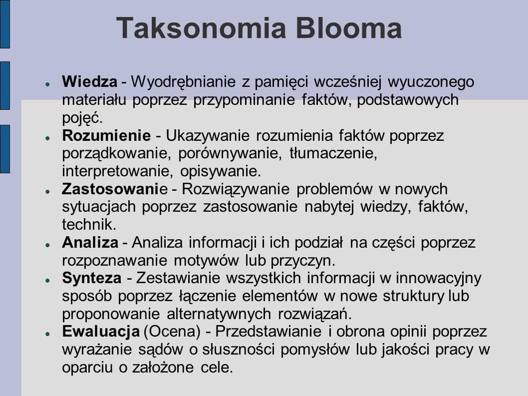 Taksonomia Blooma Wiedza - Wyodrębnianie z pamięci wcześniej wyuczonego materiału poprzez przypominanie faktów, podstawowych pojęć. Rozumienie - Ukazy