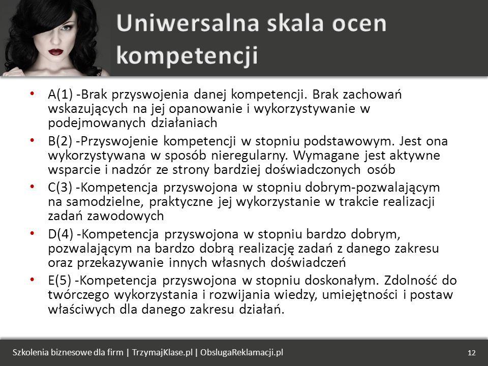 A(1) -Brak przyswojenia danej kompetencji.