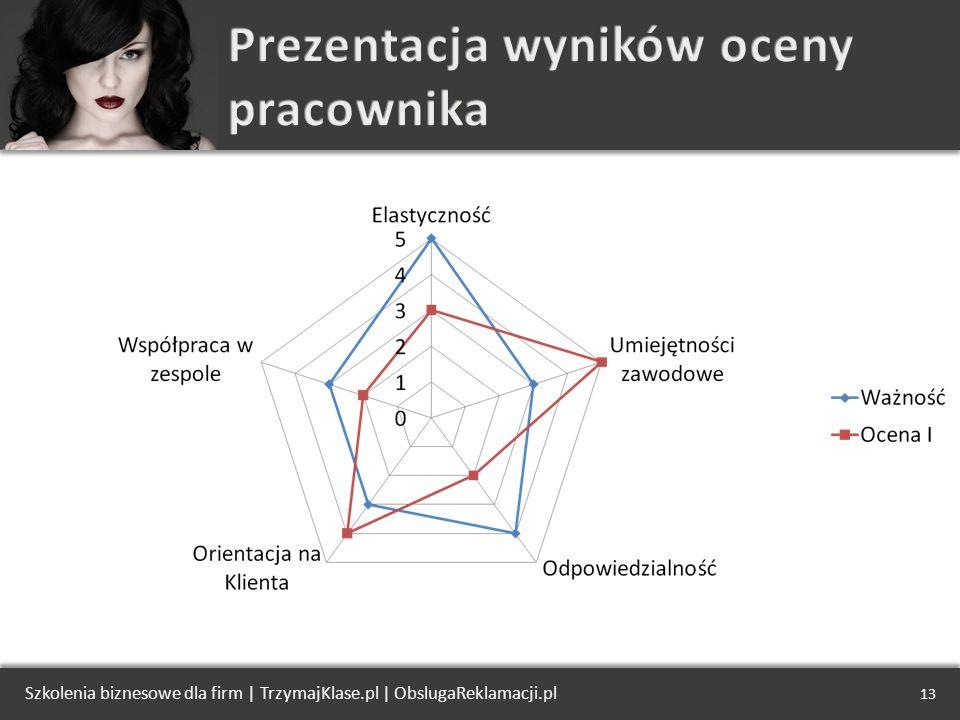 Szkolenia biznesowe dla firm | TrzymajKlase.pl | ObslugaReklamacji.pl 13