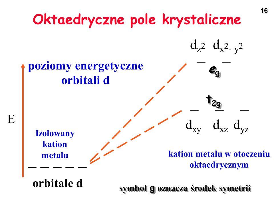 16 _ _ _ _ dz2dz2 d yz d xz d xy d x 2 - y 2 _ _ _ _ _ Izolowany kation metalu orbitale d kation metalu w otoczeniu oktaedrycznym E poziomy energetycz