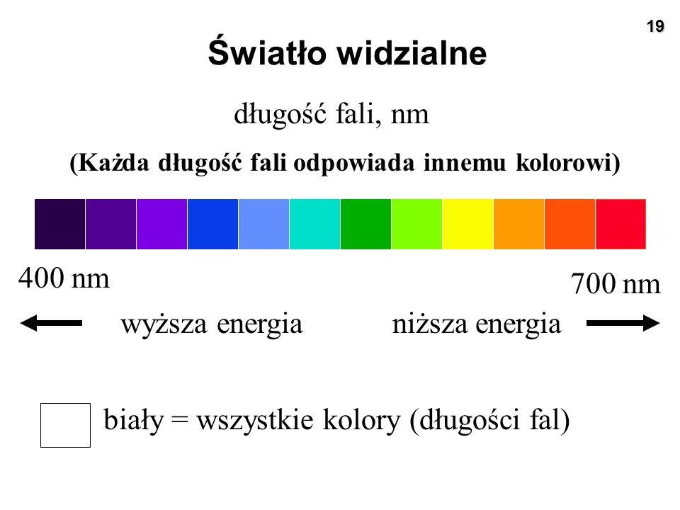 19 Światło widzialne biały = wszystkie kolory (długości fal) 400 nm 700 nm długość fali, nm wyższa energianiższa energia (Każda długość fali odpowiada
