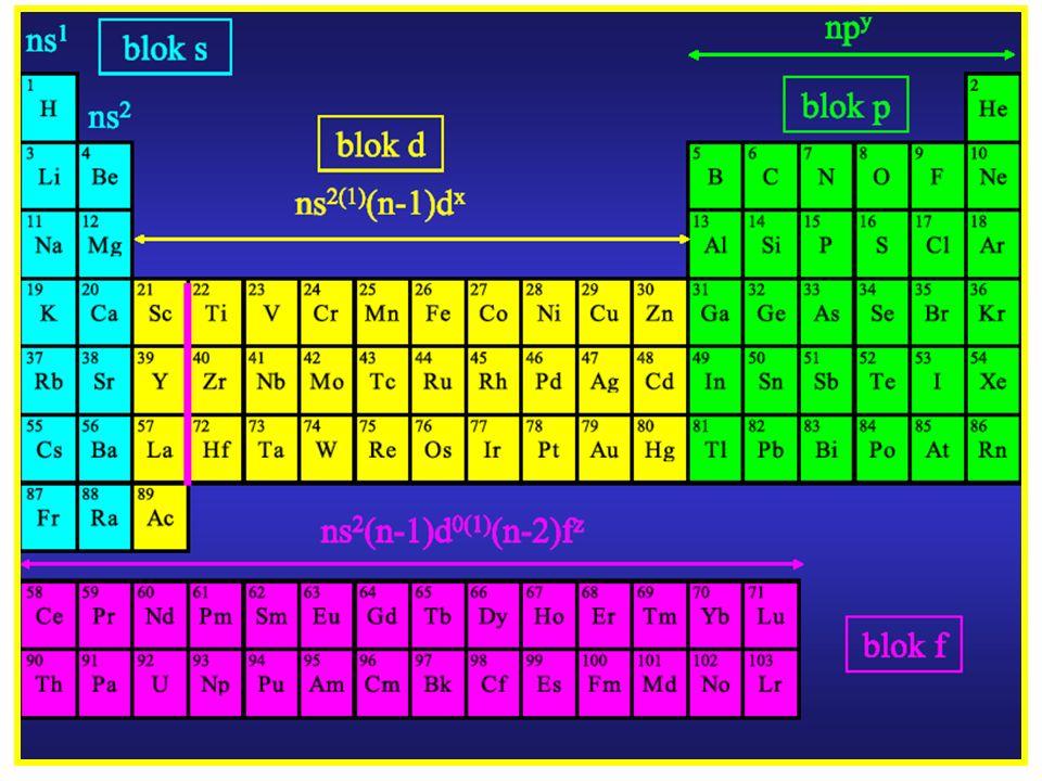 13 Stopnie utlenienia: Z wyjątkiem Cu, metale przejściowe pierwszego szeregu łatwiej ulegają utlenieniu niż wodór.