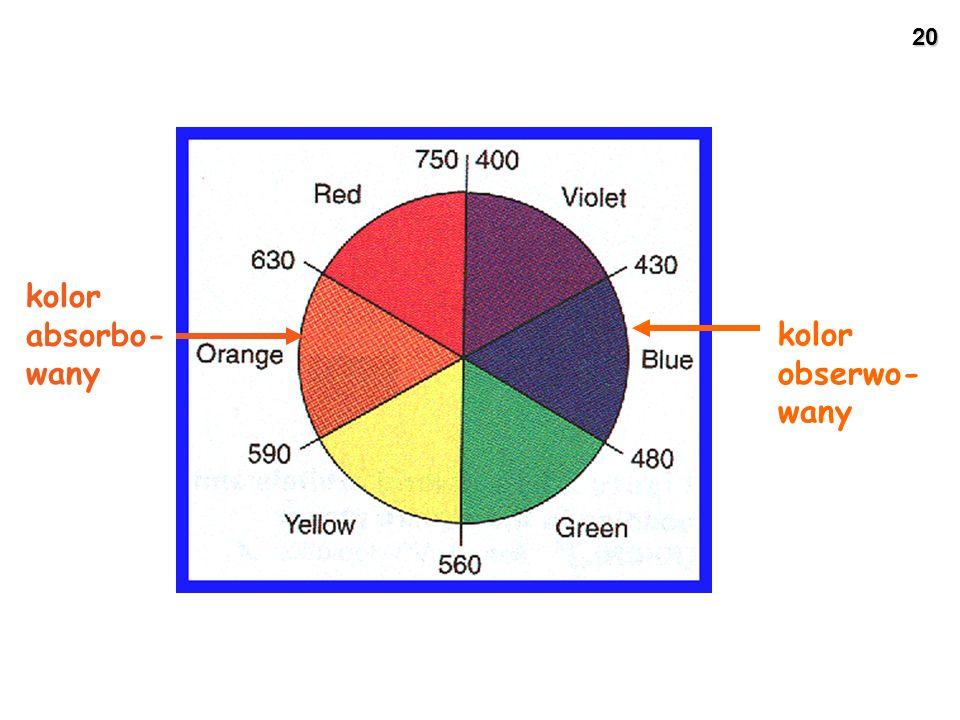 20 kolor absorbo- wany kolor obserwo- wany