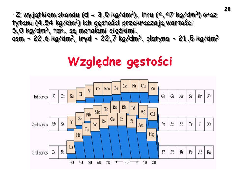 28 Względne gęstości · Z wyjątkiem skandu (d = 3,0 kg/dm 3 ), itru (4,47 kg/dm 3 ) oraz tytanu (4,54 kg/dm 3 ) ich gęstości przekraczają wartości 5,0