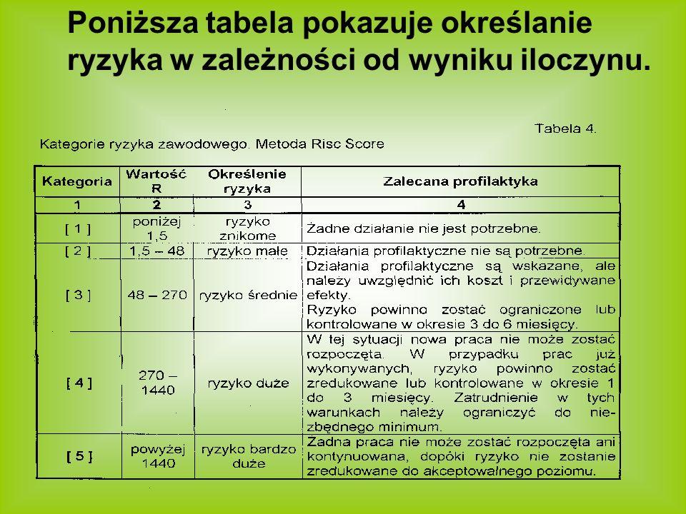 Poniższa tabela pokazuje określanie ryzyka w zależności od wyniku iloczynu.