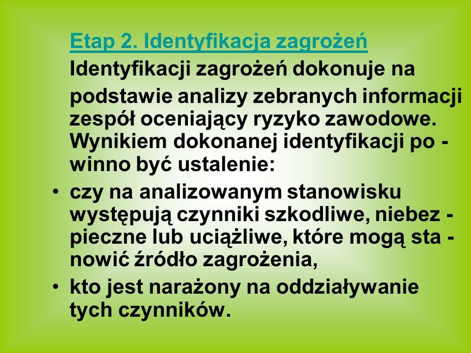 Etap 2. Identyfikacja zagrożeń Identyfikacji zagrożeń dokonuje na podstawie analizy zebranych informacji zespół oceniający ryzyko zawodowe. Wynikiem d