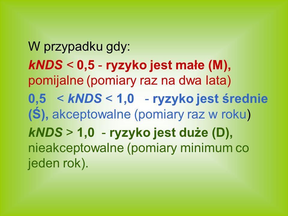 W przypadku gdy: kNDS < 0,5 - ryzyko jest małe (M), pomijalne (pomiary raz na dwa lata) 0,5 < kNDS < 1,0 - ryzyko jest średnie (Ś), akceptowalne (pomi