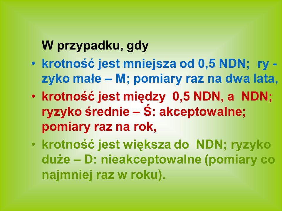 W przypadku, gdy krotność jest mniejsza od 0,5 NDN; ry - zyko małe – M; pomiary raz na dwa lata, krotność jest między 0,5 NDN, a NDN; ryzyko średnie –