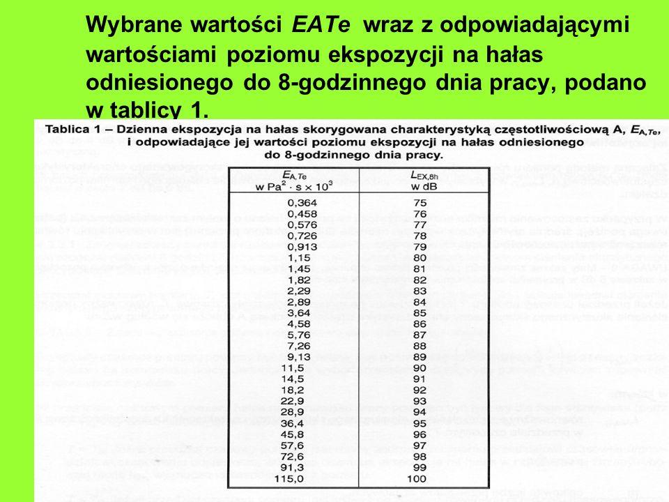 Wybrane wartości EATe wraz z odpowiadającymi wartościami poziomu ekspozycji na hałas odniesionego do 8-godzinnego dnia pracy, podano w tablicy 1.