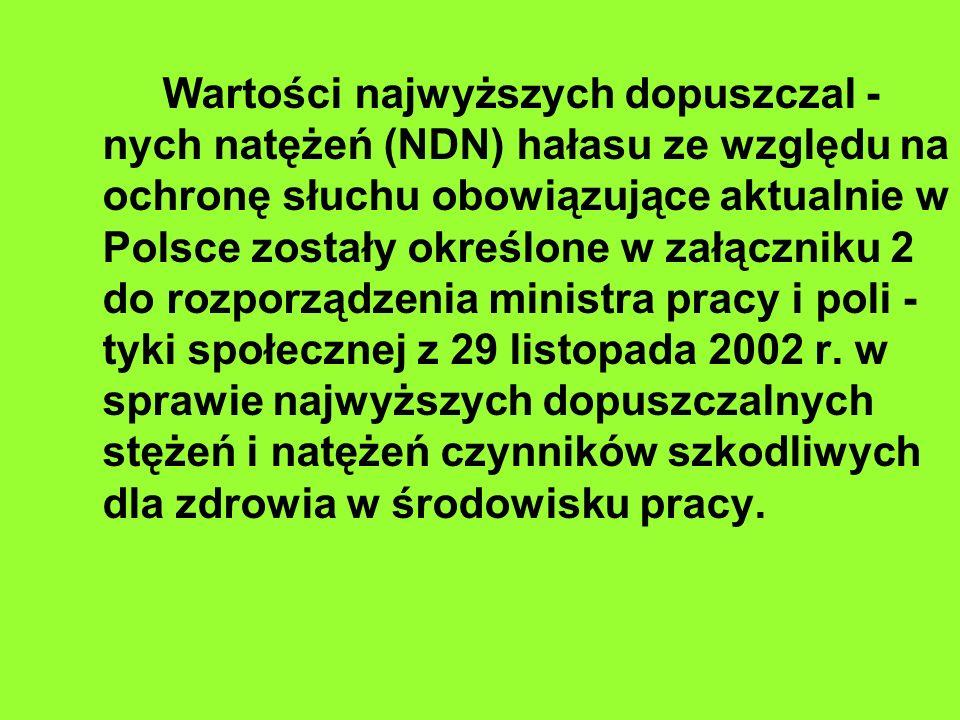 Wartości najwyższych dopuszczal - nych natężeń (NDN) hałasu ze względu na ochronę słuchu obowiązujące aktualnie w Polsce zostały określone w załączniku 2 do rozporządzenia ministra pracy i poli - tyki społecznej z 29 listopada 2002 r.