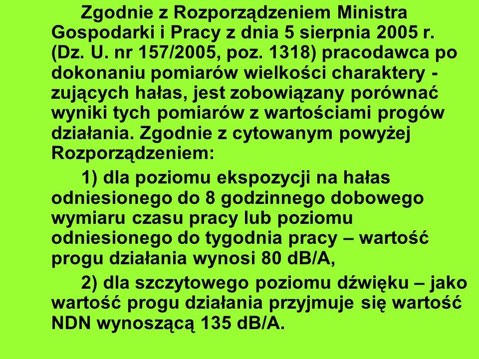 Zgodnie z Rozporządzeniem Ministra Gospodarki i Pracy z dnia 5 sierpnia 2005 r. (Dz. U. nr 157/2005, poz. 1318) pracodawca po dokonaniu pomiarów wielk