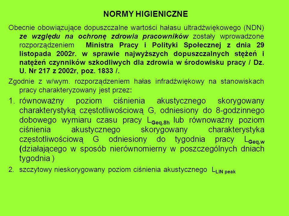 NORMY HIGIENICZNE Obecnie obowiązujące dopuszczalne wartości hałasu ultradźwiękowego (NDN) ze względu na ochronę zdrowia pracowników zostały wprowadzo