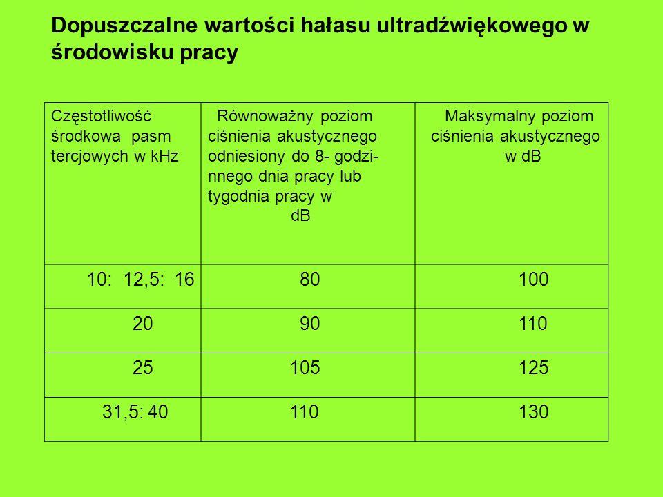 Dopuszczalne wartości hałasu ultradźwiękowego w środowisku pracy Częstotliwość środkowa pasm tercjowych w kHz Równoważny poziom ciśnienia akustycznego odniesiony do 8- godzi- nnego dnia pracy lub tygodnia pracy w dB Maksymalny poziom ciśnienia akustycznego w dB 10: 12,5: 16 80 100 20 90 110 25 105 125 31,5: 40 110 130
