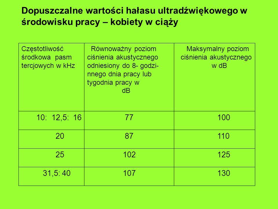 Dopuszczalne wartości hałasu ultradźwiękowego w środowisku pracy – kobiety w ciąży Częstotliwość środkowa pasm tercjowych w kHz Równoważny poziom ciśnienia akustycznego odniesiony do 8- godzi- nnego dnia pracy lub tygodnia pracy w dB Maksymalny poziom ciśnienia akustycznego w dB 10: 12,5: 1677 100 2087 110 25102 125 31,5: 40107 130