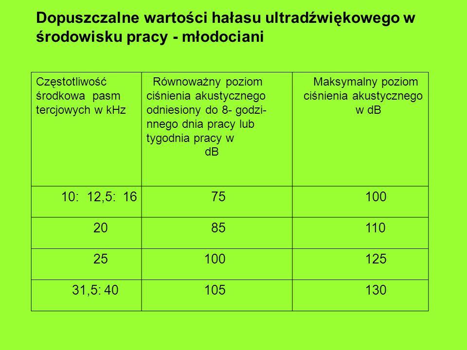 Dopuszczalne wartości hałasu ultradźwiękowego w środowisku pracy - młodociani Częstotliwość środkowa pasm tercjowych w kHz Równoważny poziom ciśnienia akustycznego odniesiony do 8- godzi- nnego dnia pracy lub tygodnia pracy w dB Maksymalny poziom ciśnienia akustycznego w dB 10: 12,5: 16 75 100 20 85 110 25 100 125 31,5: 40 105 130